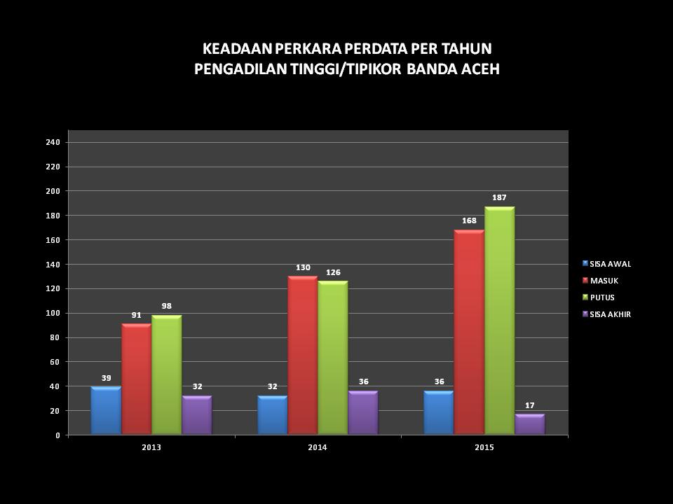 grafik keadaan perkara perdata per tahun