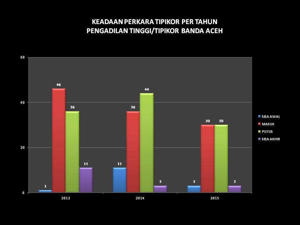grafik keadaan perkara tipikor per tahun