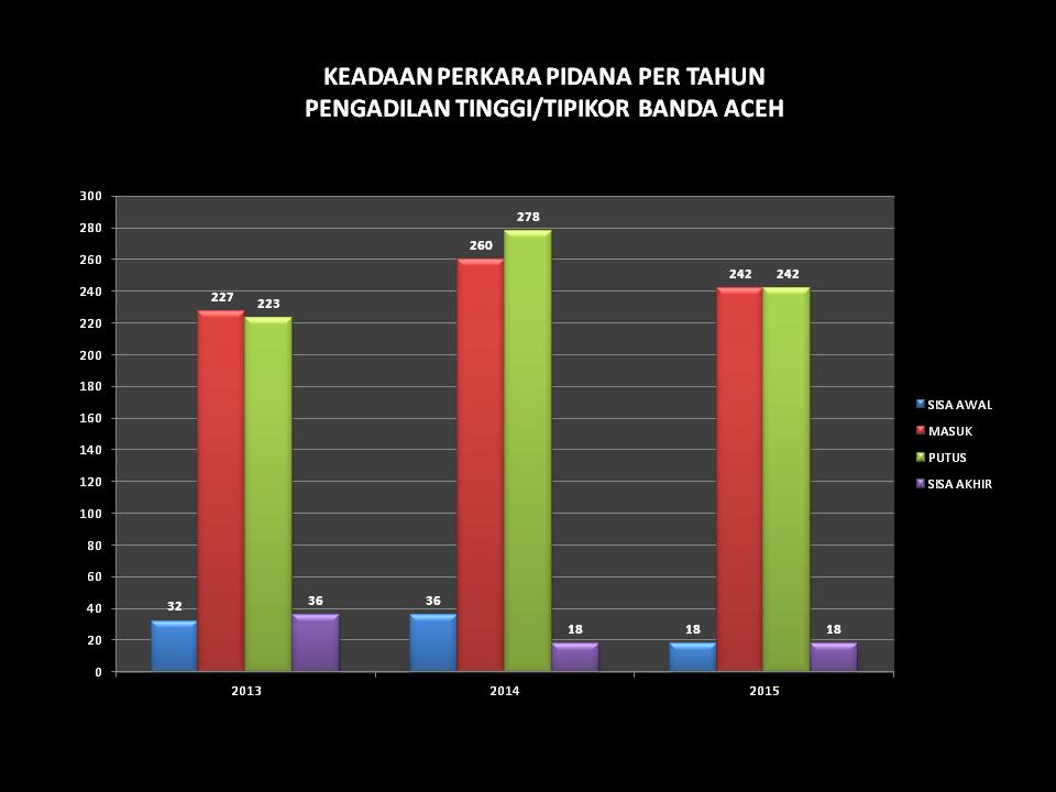 grafik keadaan perkara pidana per tahun